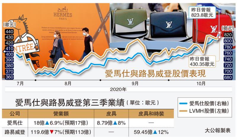 二号站平台代理中国消费复甦 爱马仕生意增6.9%