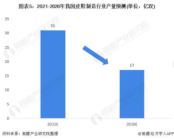 图表5:2021-2026年我国皮鞋制造行业产量预测(单位:亿双)