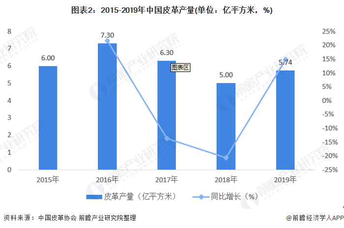 图表2:2015-2019年中国betway官网产量(单位:亿平方米,%)