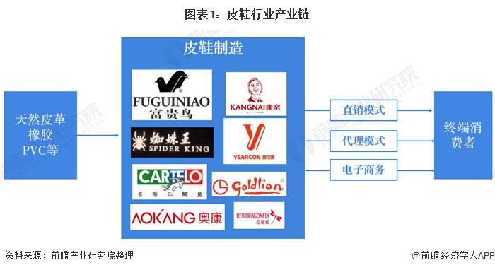 图表1:皮鞋行业产业链