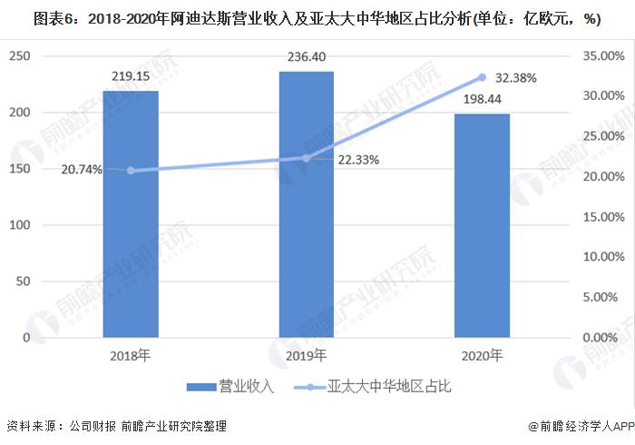 图表6:2018-2020年阿迪达斯营业收入及亚太大中华地区占比分析(单位:亿欧元,%)