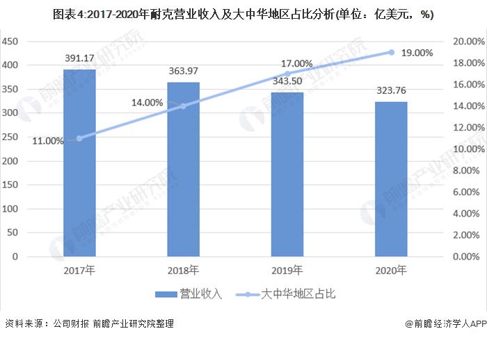 图表4:2017-2020年耐克营业收入及大中华地区占比分析(单位:亿美元,%)