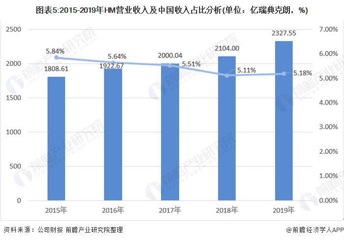 图表5:2015-2019年HM营业收入及中国收入占比分析(单位:亿瑞典克朗,%)