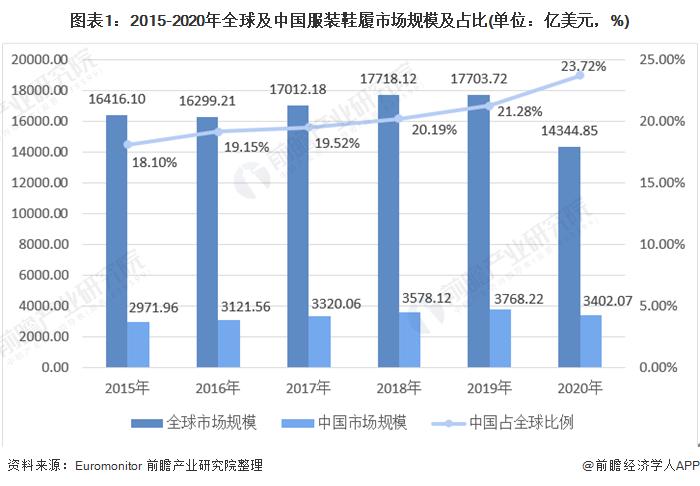 图表1:2015-2020年全球及中国服装鞋履市场规模及占比(单位:亿美元,%)