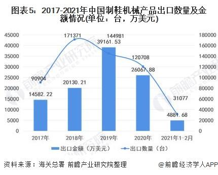 图表5:2017-2021年中国制鞋机械产品出口数量及金额情况(单位:台,万美元)