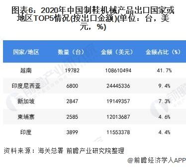 图表6:2020年中国制鞋机械产品出口国家或地区TOP5情况(按出口金额)(单位:台,美元,%)