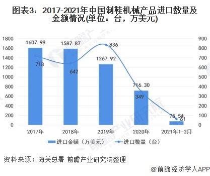 图表3:2017-2021年中国制鞋机械产品进口数量及金额情况(单位:台,万美元)