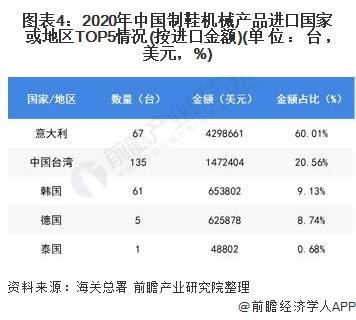 图表4:2020年中国制鞋机械产品进口国家或地区TOP5情况(按进口金额)(单位:台,美元,%)