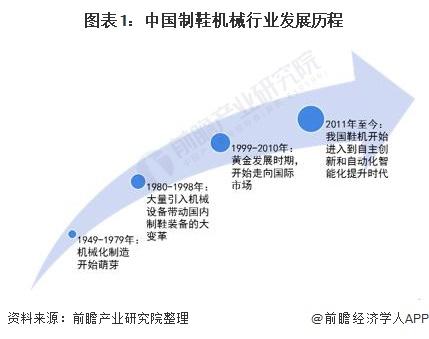 图表1:中国制鞋机械行业发展历程