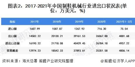 图表2:2017-2021年中国制鞋机械行业进出口状况表(单位:万美元,%)