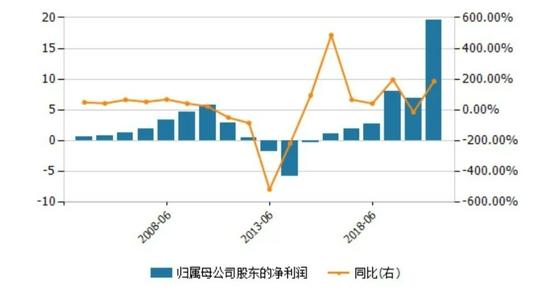 李宁2004年-2021年中报净利润及增长率,图源Wind数据