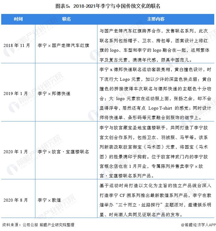 图表5:2018-2021年李宁与中国传统文化的联名