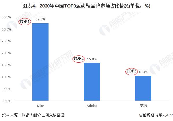 图表4:2020年中国TOP3运动鞋品牌市场占比情况(单位:%)
